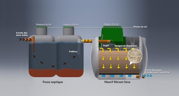 micro station d'épuration pour maison individuelle