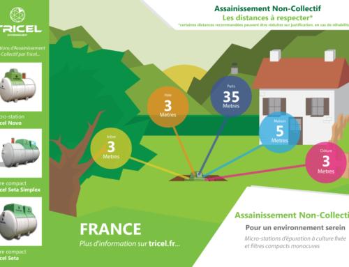 Les distances à respecter entre votre solution d'assainissement non-collectif et votre domicile