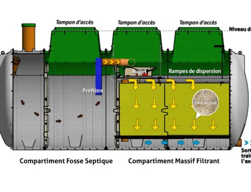 Gamme de filtre compact monocuve Tricel Seta Simplex
